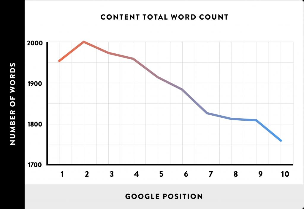Optimale woordenaantal voor een webpagina